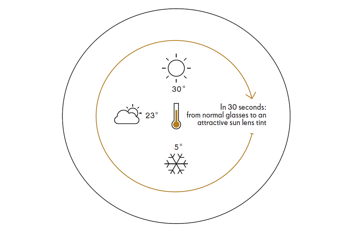 Temperature performance diagram showing normal lenses to sun tinted lenses